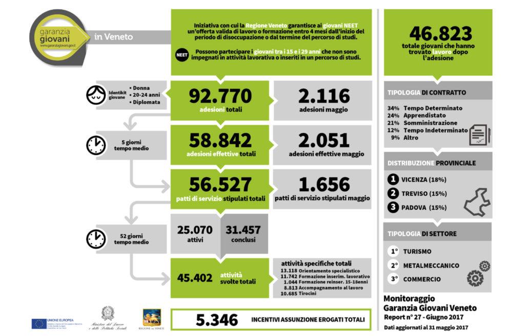 report garanzia giovani adesioni in crescita al 31 maggio