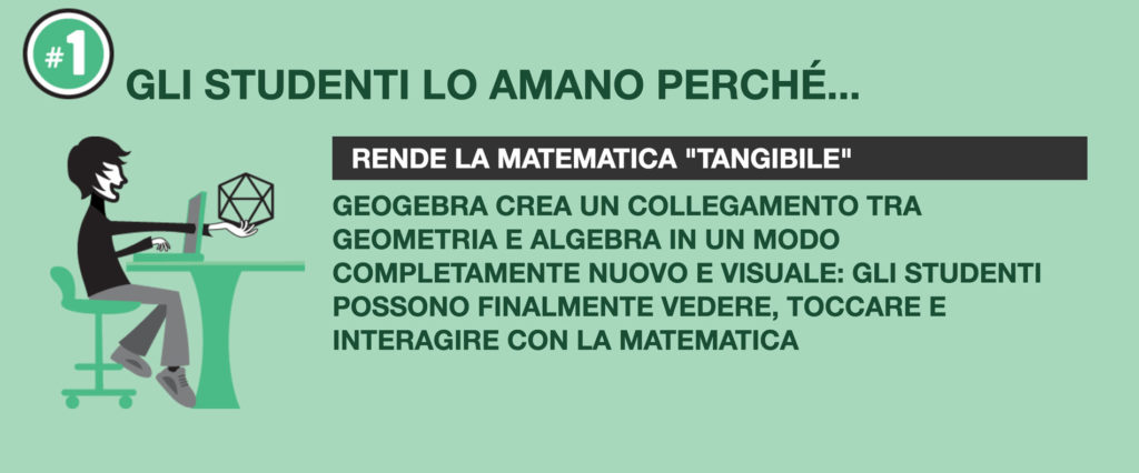 GeoGebra rende matematica tangibile