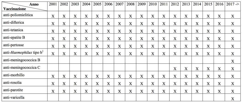 CNOSFAP veneto tabella obblighi vaccinali