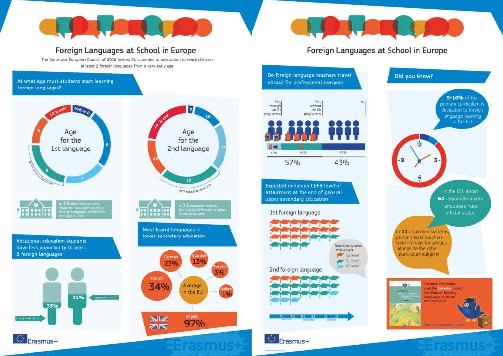 Infografica apprendimento lingue straniere in Europa