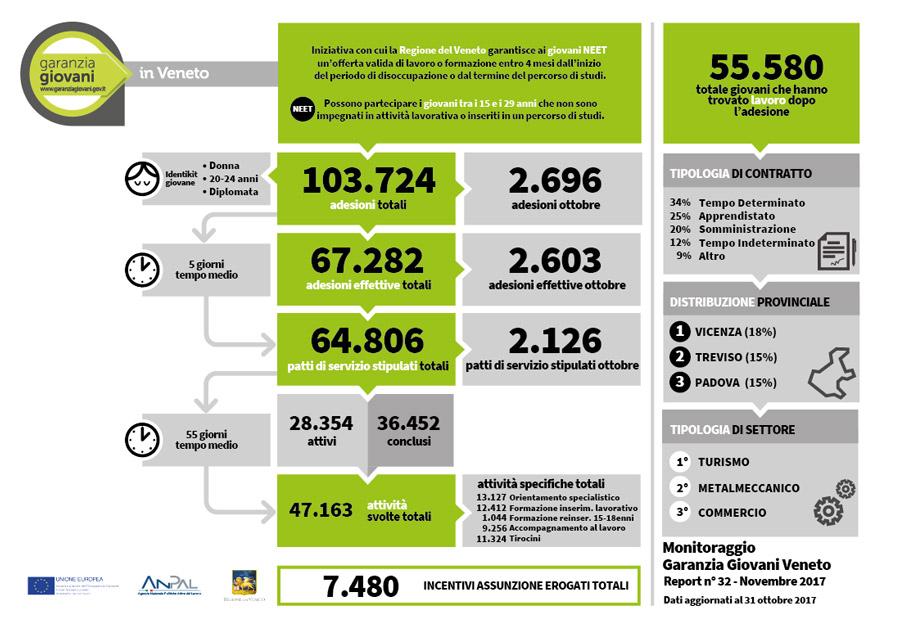 CNOSFAP-report-garanzia-giovani-veneto-novembre-2017
