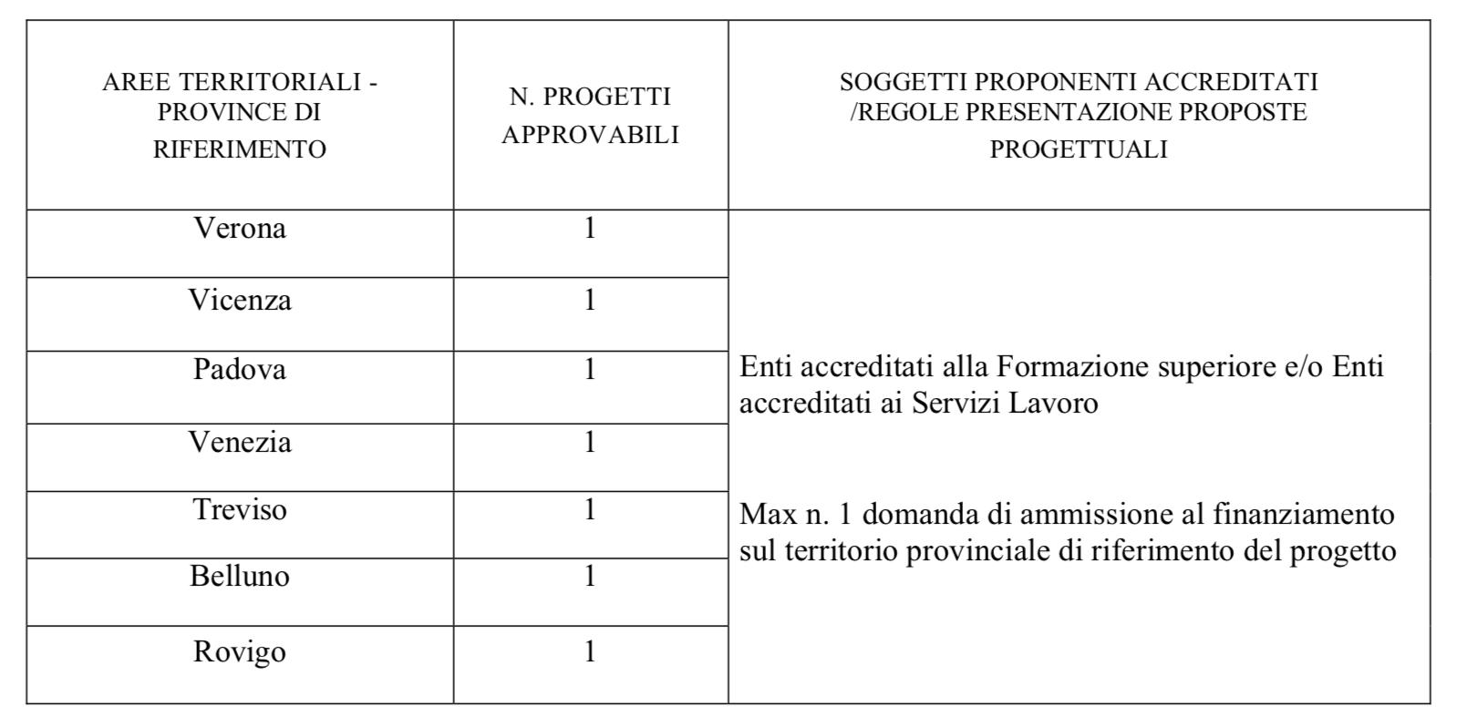 Progetti per disoccupati - numero di progetti presentabili per ogni provincia - Veneto