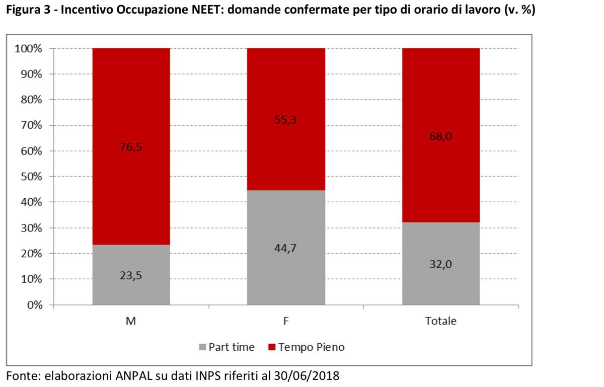 cnosfap veneto nota aggiornamento inps incentivi occupazione neet