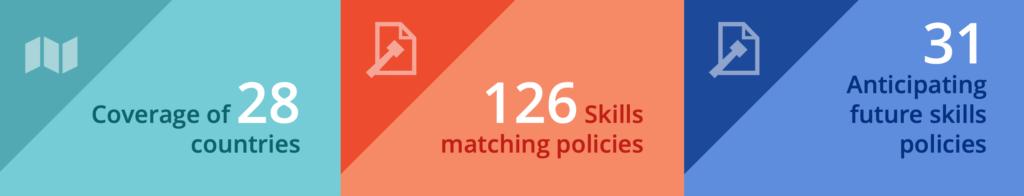 CNOSFAP veneto i numeri del matching skills UE