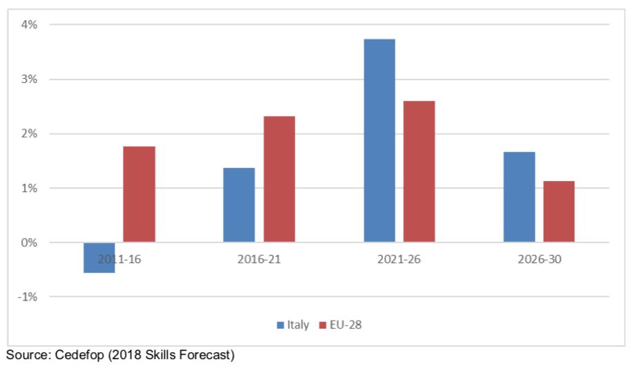 Il dato più significativo riguarda la richiesta di manodopera. Nei prossim annii il mercato del lavoro guarderà sempre più a tecnici