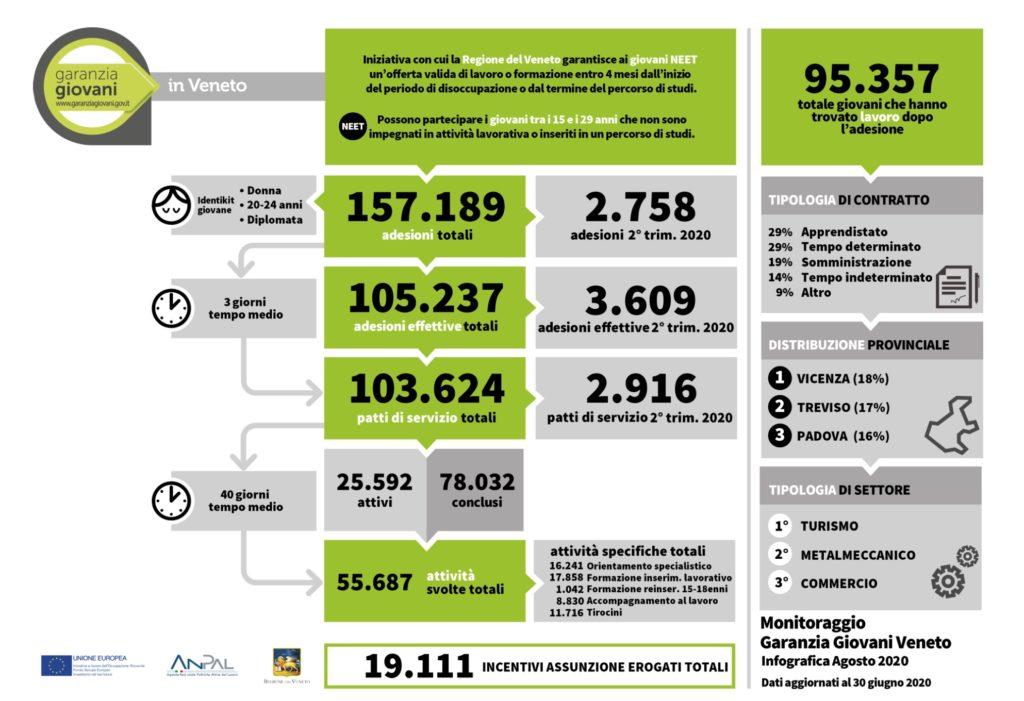 CNOSFAP veneto report garanzia giovani agosto 2020 tabella